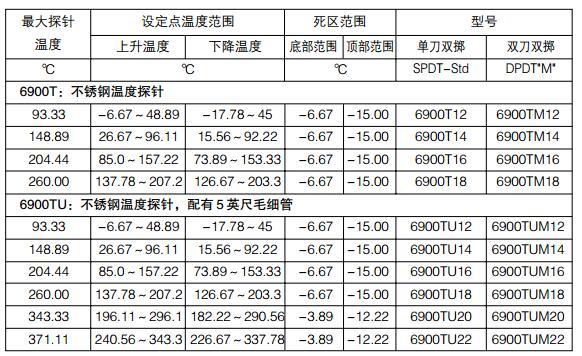 CCS温度开关6900T12 6900T14 6900T16 6900T18